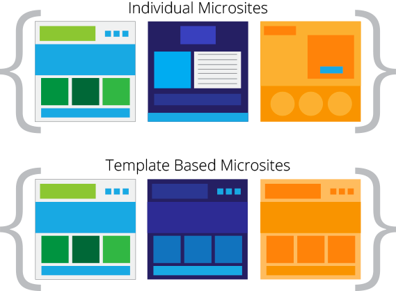 Why You Should Use Templates to Create HubSpot COS Microsites