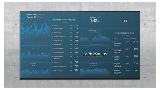 SEMRush Keyword Dashboard from Databox