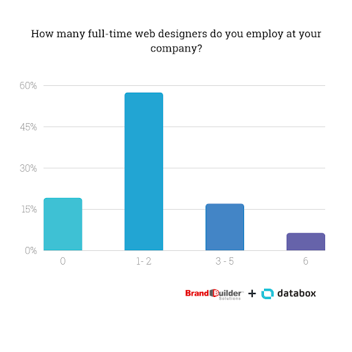 How many full time web designers do you employ