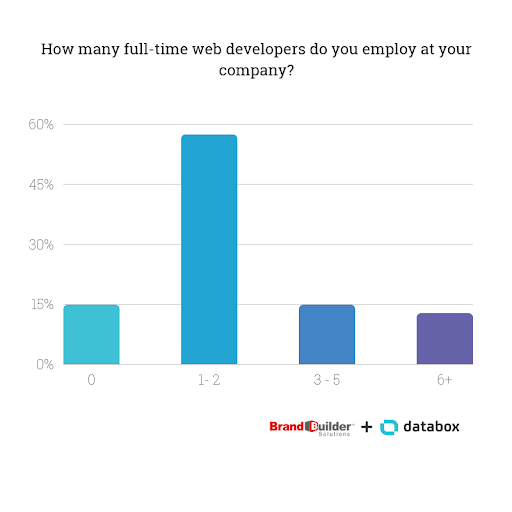 How many full time web developers do you employ