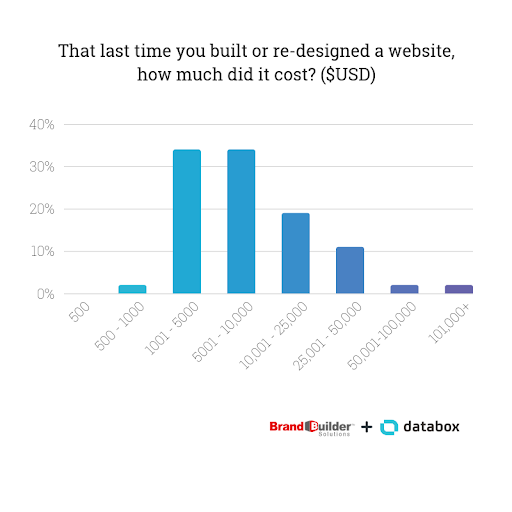 The last time you built a website