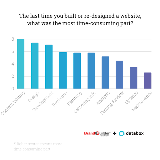 The last time you built or re-designed a website